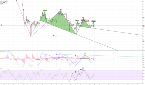 BTCUSD: Mini H&S formed on BTC/USD, return to 235 soon.