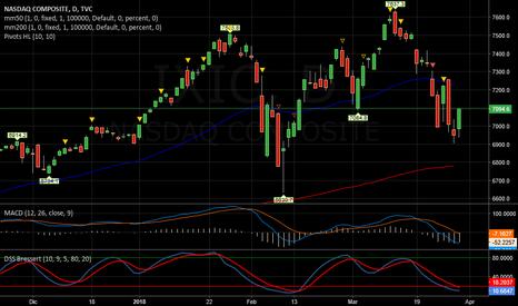 IXIC: NASDAQ   -   Un primo segnale up