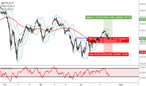 SPX: HCH invertido en sp500, actualmente haciendo Throwback