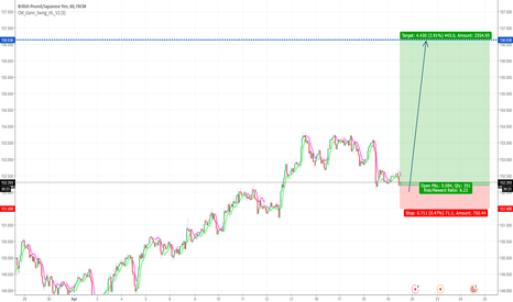 GBPJPY: Long for GBPJPY Good luck