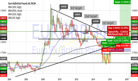 EURGBP: EurGpb Simple Macro long after retest of broken trendline