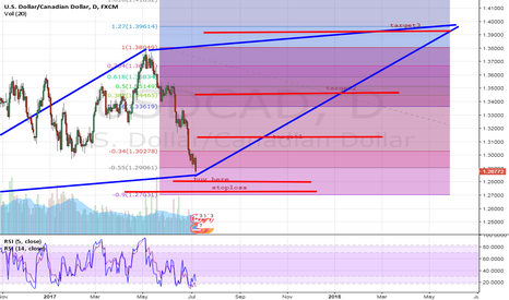 USDCAD: buy usdcad on npf strong