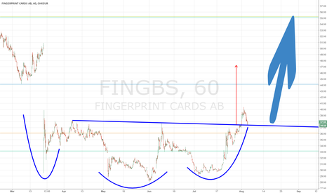FING_B: Again a Golden opportunity to buy stocks in Fingerprints Cards