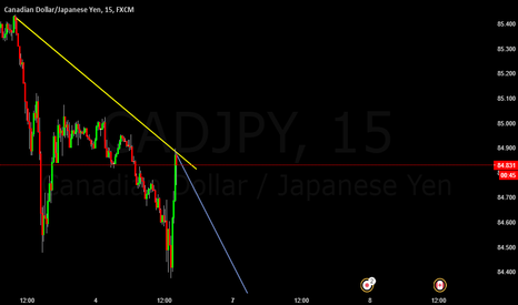 CADJPY: CADJPY Sell Trade/Idea