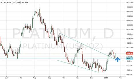 PLATINUM: Platinum long on falling wedge retest