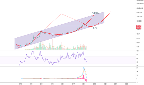 BTCUSD: Bitcoin to 7k or 400k by December?