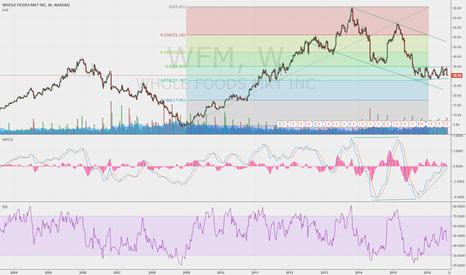 WFM: LONG OPPORTUNITY ON WFM