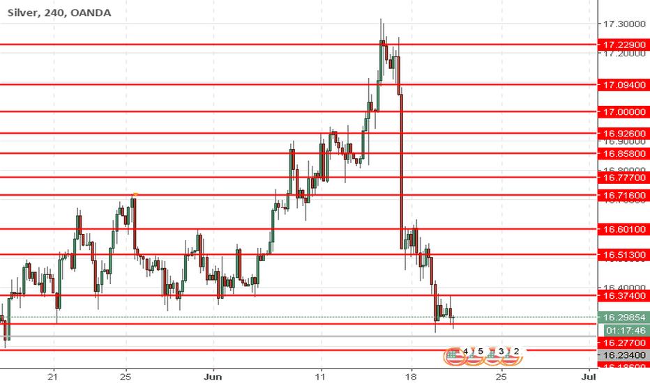XAGUSD: XAG/USD: prata está a baixar