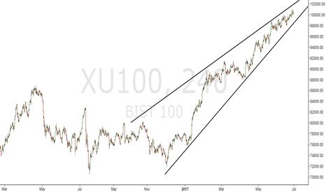 XU100: BIST 100