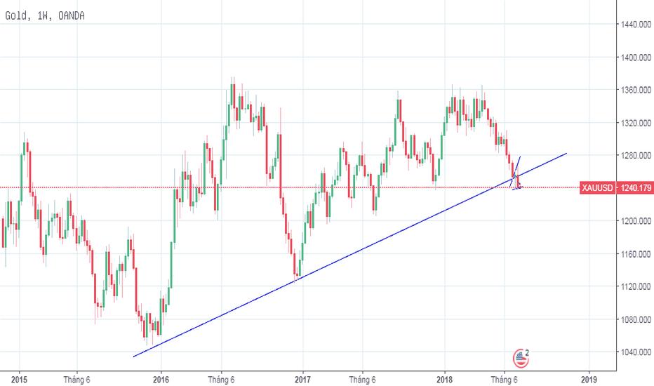 XAUUSD: [16/7/2018] Vàng đã xác nhận một tín hiệu giảm trong dài hạn