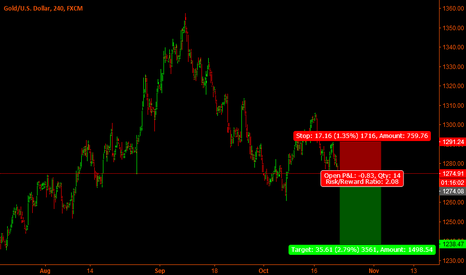 XAUUSD: Gold - Sell set-up