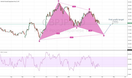 GBPJPY: GBPJPY Gartley Set Up