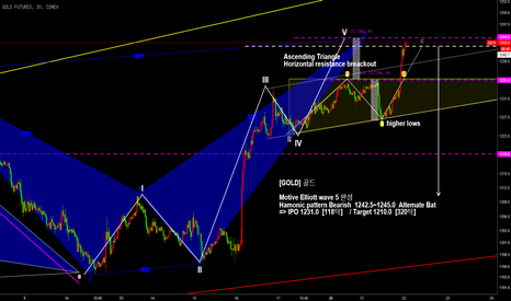 GC1!: Bearish Hamonic pattern bat & Elliott wave 5