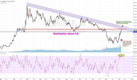 EURGBP: Pound on the way to crush the Euro?