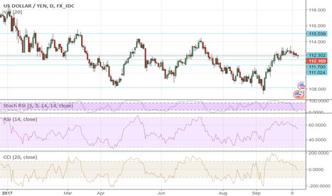 USDJPY: USD: Inflation Is Answer