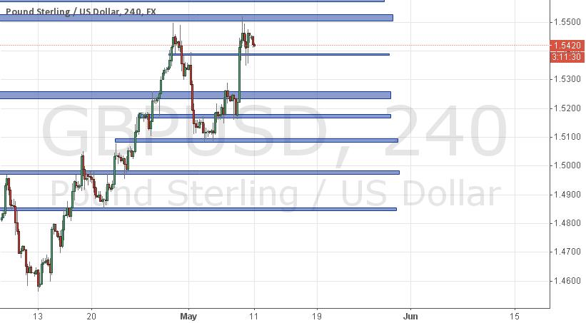 GBP/USD Week 11/5 to 15/5 range (Week)