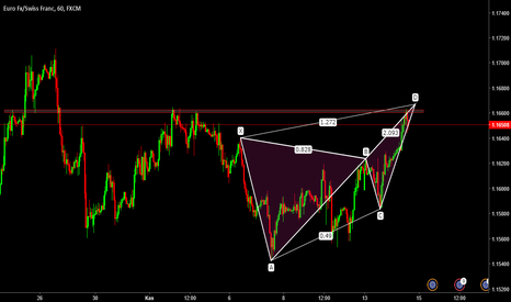 EURCHF: EURCHF / H1 / BUTTERFLY