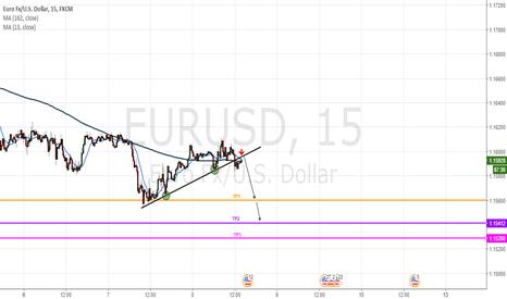 EURUSD: Trendline