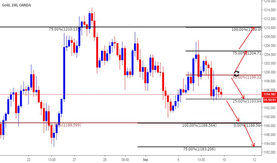 XAUUSD: Plan based on Clone Levels for 10th September 2018