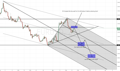 EURUSD: EURUSD SHORT AIMING FOR NEW LOW