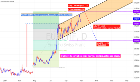 EURCHF: EUR/CHF, D, Short