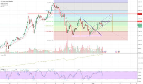 BTCUSDT: Bitcoin triangle breakout. Next target 17189 USDT?
