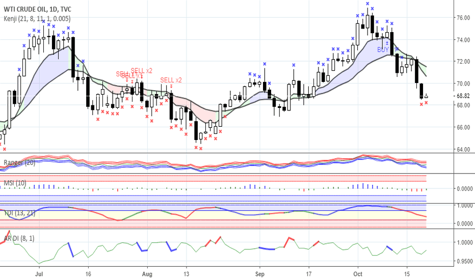 USOIL: Range trading: Gold and Oil as for 19/10/2018