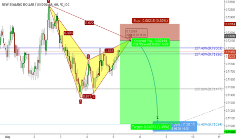 NZDUSD: NZDUSD Short Gartley