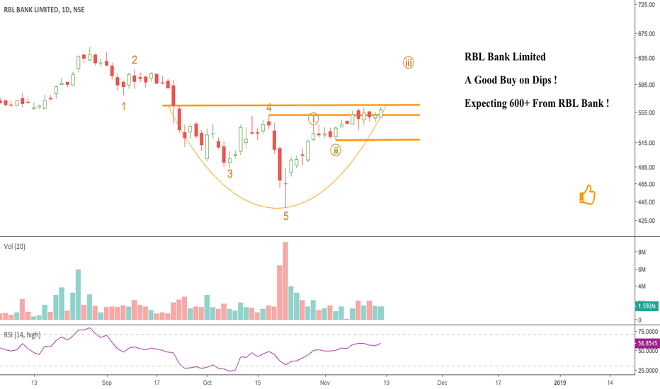 RBLBANK: RBL Bank Seems A Good Buy on Dips As Well !