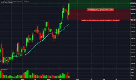 URBN: Urban Outfitters INC | $URBN | BUY