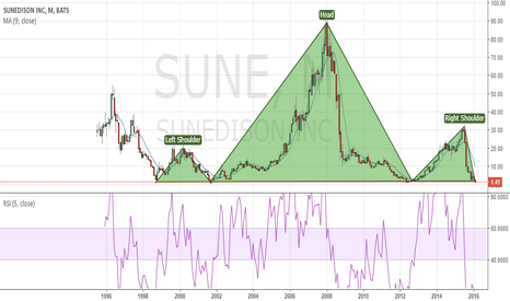 SUNE: Sune on the brink of catastrophy or..