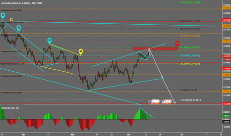 AUDUSD: AUDUSD POTENTIAL SELL OPPORTUNITY