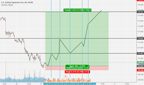 USDJPY: The astronomical analysis view for usdjpy
