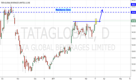TATAGLOBAL: Tata Global-  Trending Up