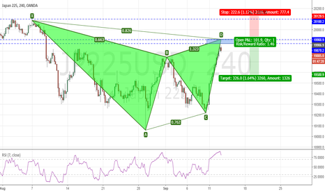 JP225USD: Nikkei 225 - Potential completion of a Bearish Gartley pattern
