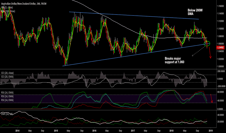 AUDNZD: AUD/NZD breaks major trendline support at 1.06, eyes 1.0370