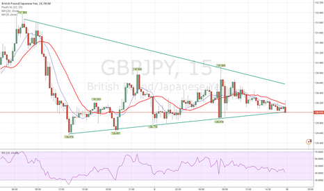 GBPJPY: Looking to short sell.