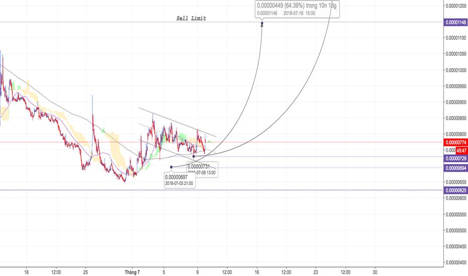 RCNBTC: RCN/BTC - H4 - Hướng tới 100 % lợi nhuận - Tradecoinplus