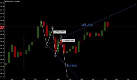 BTCUSD: Bullish Wolfe Wave Pattern