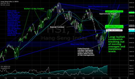 HSI: Hang Seng Bullish Breakout
