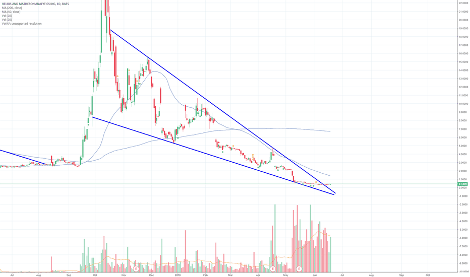 HMNY: $HMNY Out of Wedge