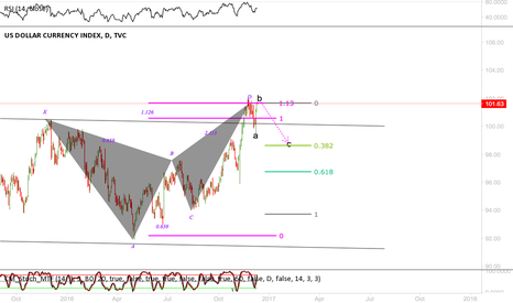 DXY: DXY (butterfly)