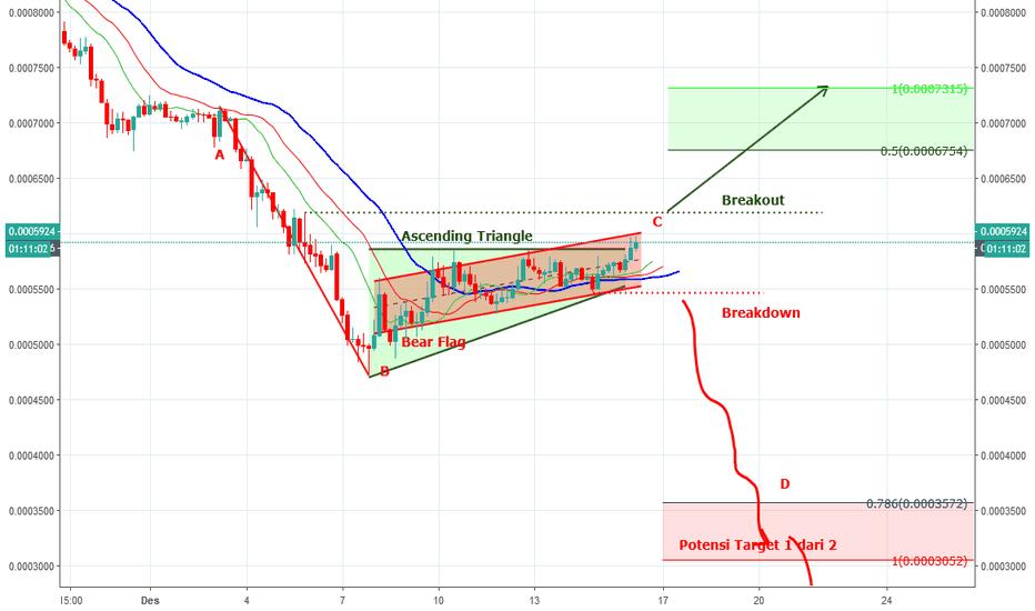 EOSBTC: EOSBTC-Yanga manakah, Bear Flag atau Ascending Triangle?