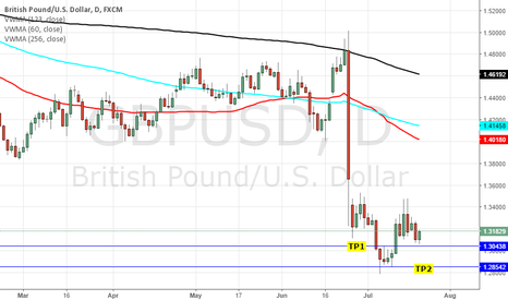 GBPUSD: SHORT GBPUSD: CENTRAL BANK EXPECTATIONS - BOE/ ECB/ BOJ & FOMC
