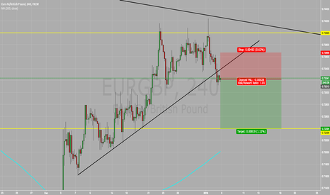 EURGBP: SELL EUR/GBP SELL SELL SELL