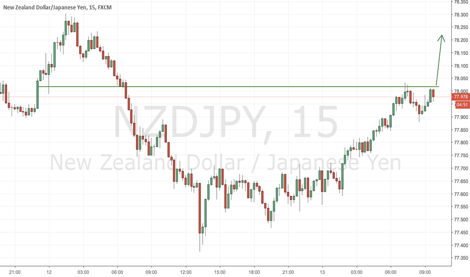 NZDJPY: Breaking Up
