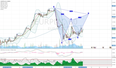 EURPLN: EURPLN potential bearish bat pattern on hourly chart