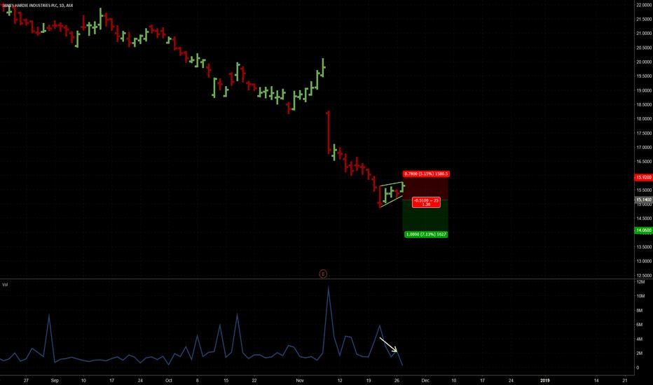 JHX: Wedge pullback pattern
