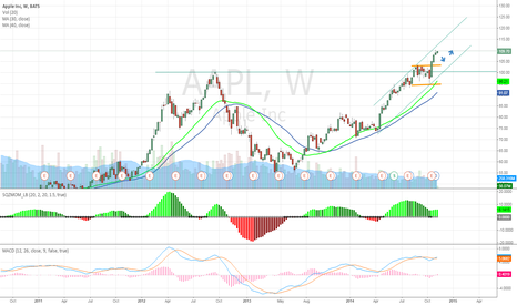 AAPL: APPLE WORTH TO BUY ON A PULL BACK