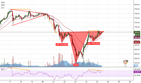 BTCUSD: Possible bearish divergence and inverse H&S at the same time?!?